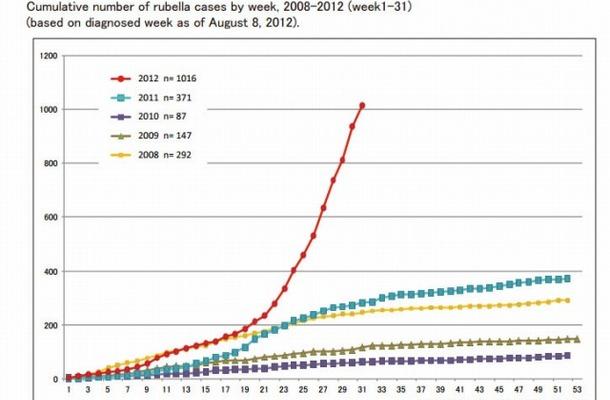 風しん累積報告数の推移2008~2012年(第1~31週)