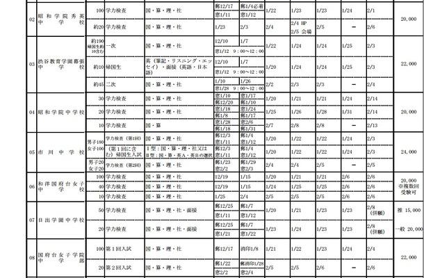 千葉県私立中学校 2013年度入試日程