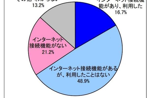 テレビでのインターネット接続機能の利用について(N=1500)