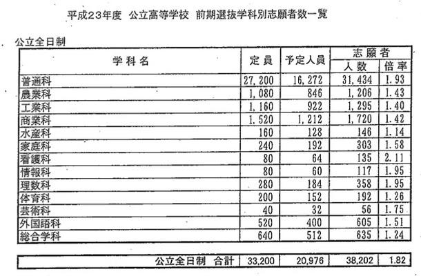 平成23年度千葉県公立高等学校前期選抜志願者数