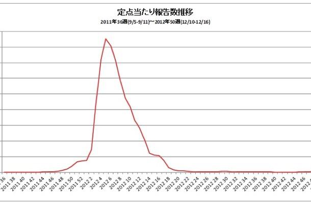 インフルエンザ定点当たり報告数推移