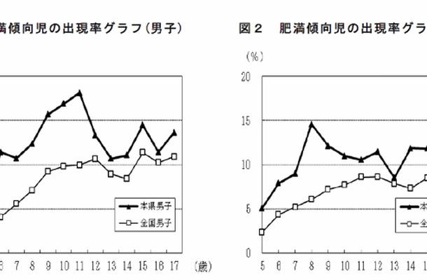 福島県と全国の肥満傾向児の出現率グラフ
