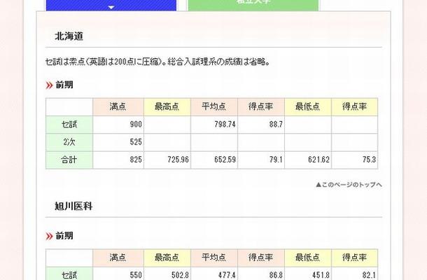 2012年度医学部合格者の成績(国公立)