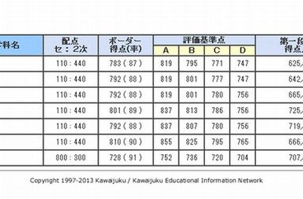 東京大学のセンターボーダーライン