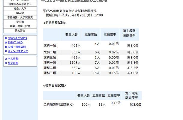 東京大学:平成25年度2次試験出願状況(速報)