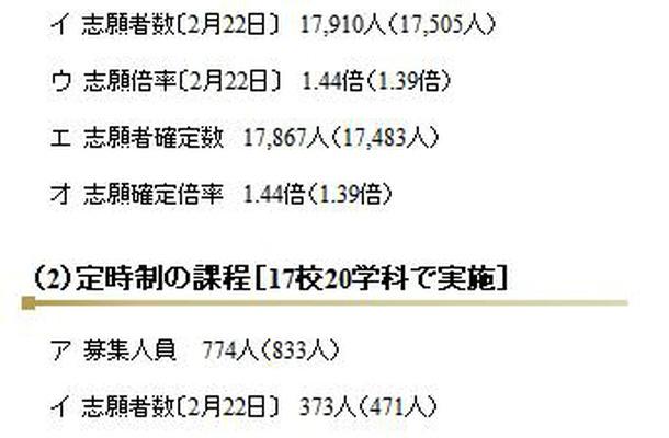 全日制と通信制課程の後期選抜の志願者数