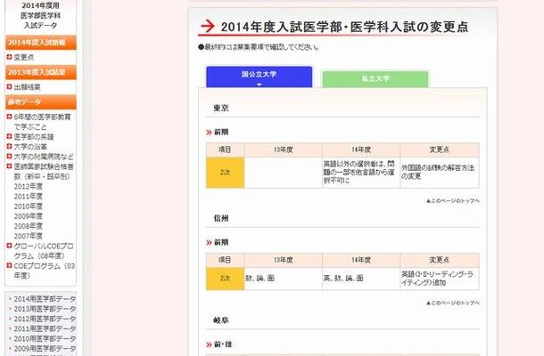 医学部医学科入試データ(国公立)