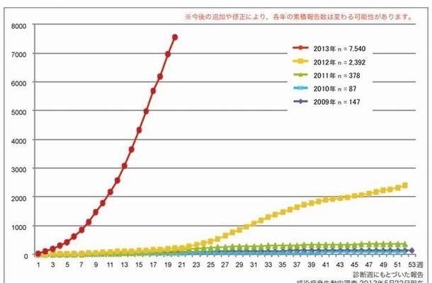 風しん累積報告数の推移2009~2013年