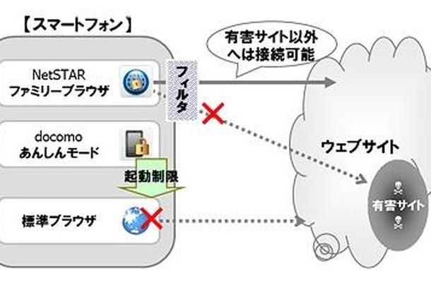 「あんしんモード」のアクセス制限ブラウザ連携機能の概要