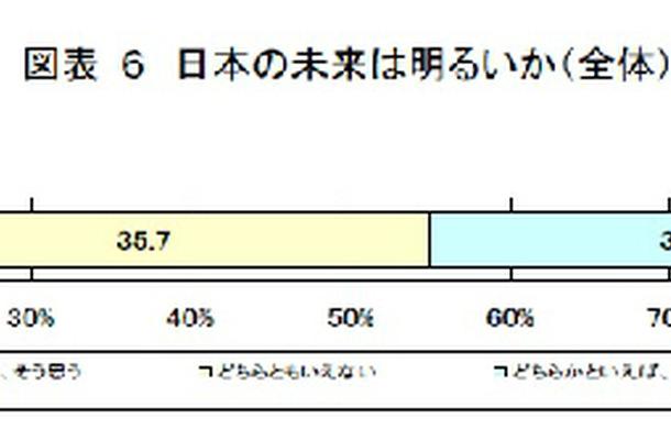 日本の未来について