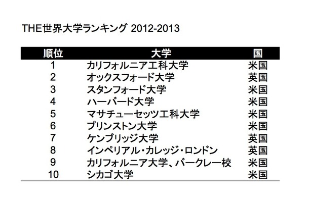 THE世界大学ランキング2013-2014