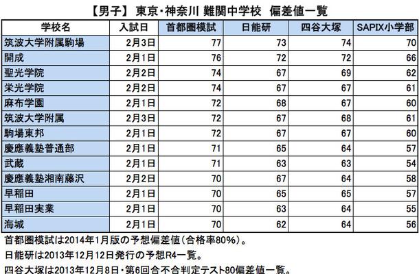 【中学受験2014】東京・神奈川 難関校、首都圏模試・日能研 ...