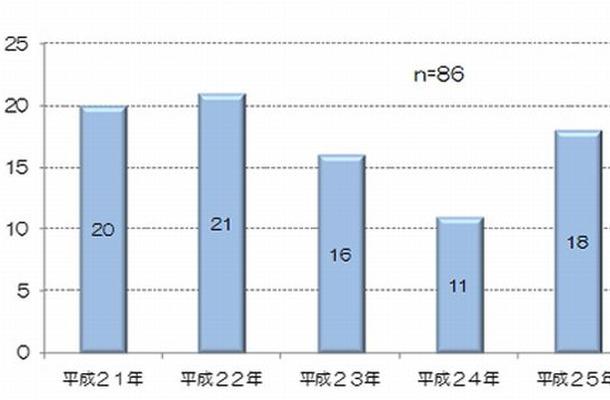 溺れる事故による年別救急搬送人員(6月~9月)
