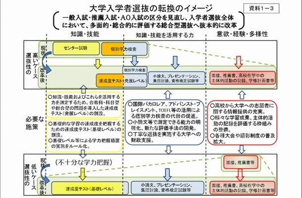大学入学者選抜の転換のイメージ