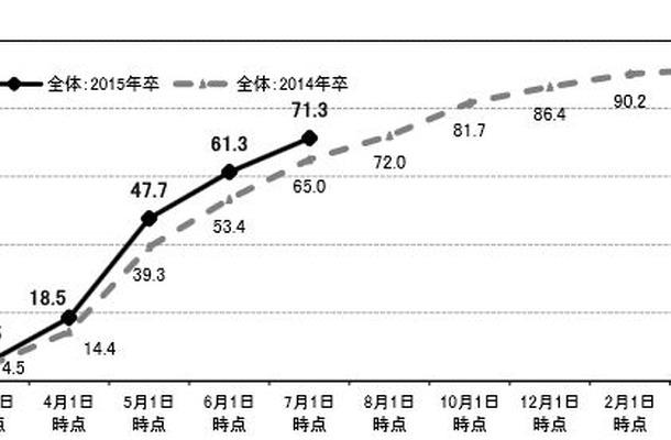 就職内定率の推移(2015年卒・2014年卒)