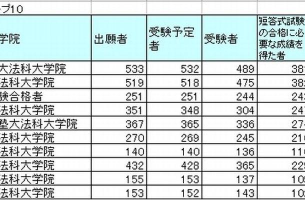 司法試験合格者数トップ10