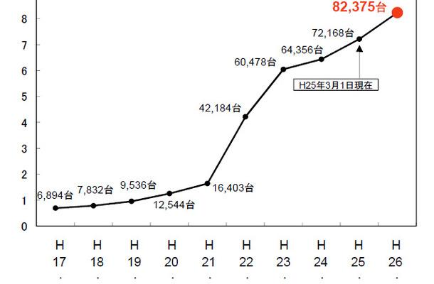 電子黒板の整備状況推移、「学校における教育の情報化の実態等に関する調査結果(平成25年度速報値)」
