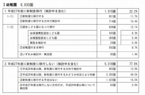 新制度への移行(幼稚園)