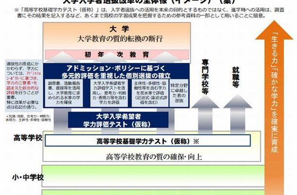 大学入学者選抜改革の全体像(案)