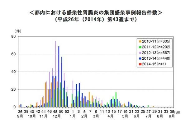 都内における感染性胃腸炎の集団感染事例報告件数(2014年第43週まで)