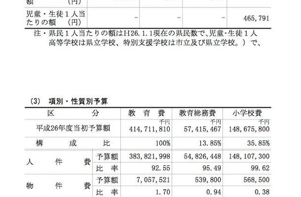 1人あたりの教育予算、項別・性質別予算(1/2)