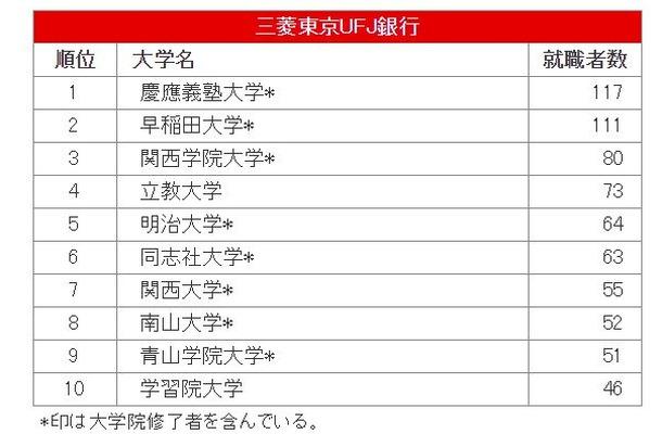 三菱東京UFJ銀行への大学別就職者数