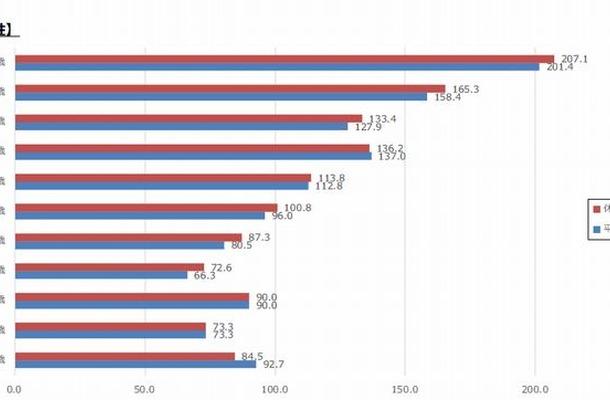 スマホの平均利用時間(女性)
