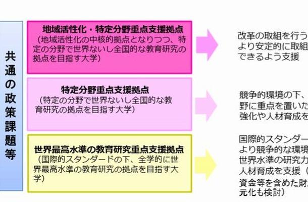 3つの枠組み