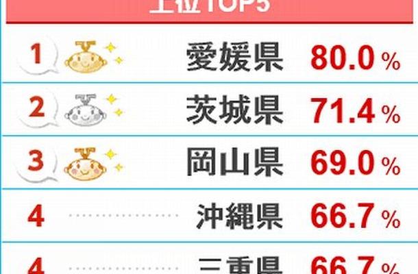 都道府県別上位トップ5