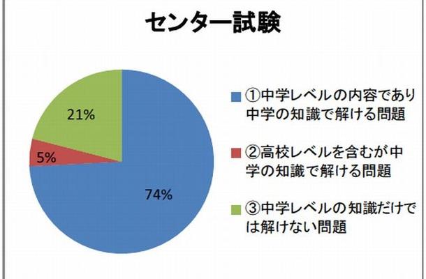 中学英文法で解答可能な大学入試問題の比率(センター試験)