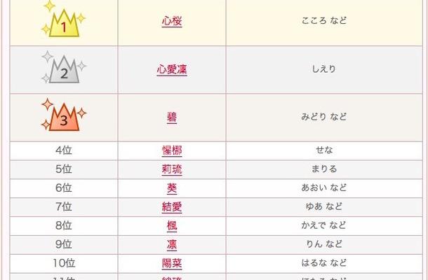 2014年~2015年 女の子の名前ランキング(1位~15位)