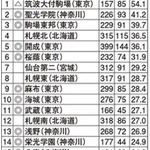 難関国立大現役進学率・東日本編、Top3は首都圏の中高一貫校