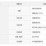 英検、台風19号で中止となった第2回検定…10/26に再試験