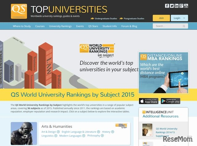 QS World University Rankings by Subject 2015