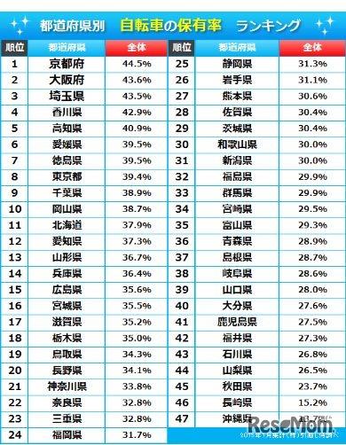 自転車の 自転車 交通事故 件数 : 都道府県別の自転車保有率 ...
