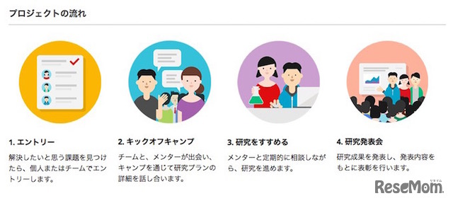 Google Science Jamの流れ