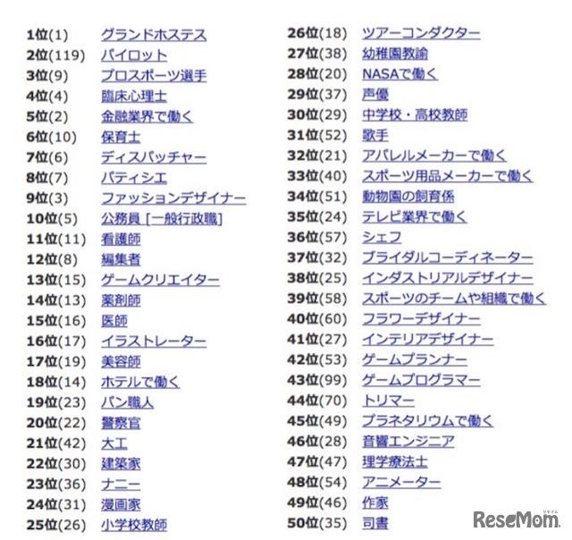 きつい仕事(大変な仕事)ランキングベスト40【精 …