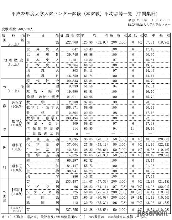 平成28年度大学入試センター試験(本試験)平均点等一覧(中間集計)