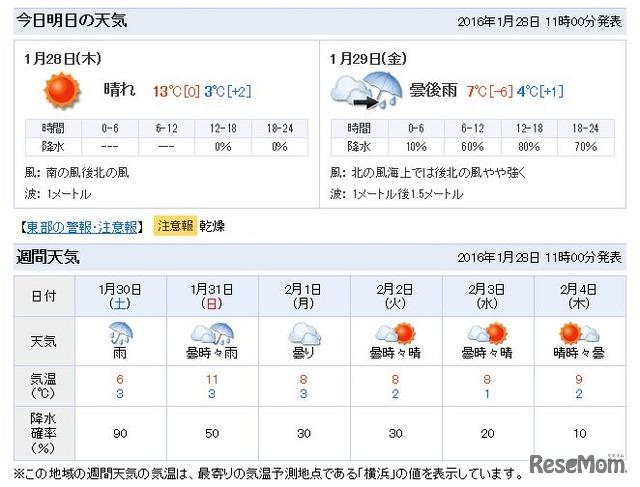 予報 横浜 天気