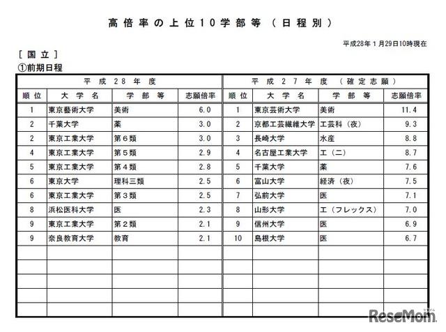 出願 状況 大学 工芸 繊維 京都