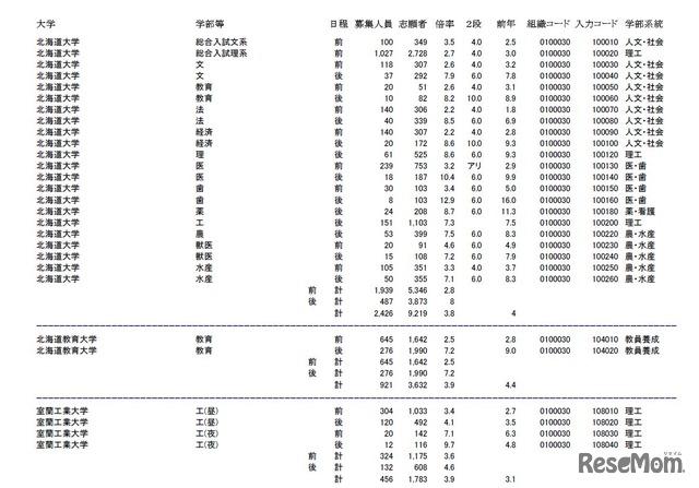 教育 大学 状況 北海道 出願