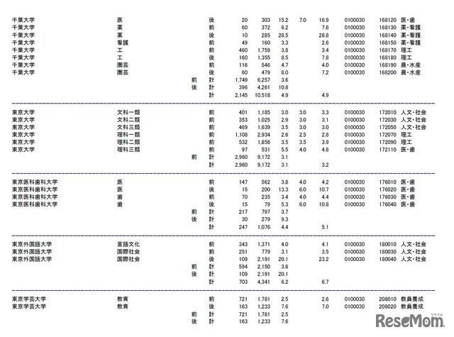 大学 倍率 商科 千葉 千葉商科大学の偏差値や難易度と評判は?倍率やボーダーラインはどうなっているのか?