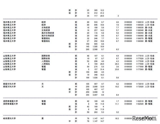 兵庫 県立 大学 出願 状況 兵庫県立大学の偏差値・共通テストボーダー得点率と進路実績【2020年-...