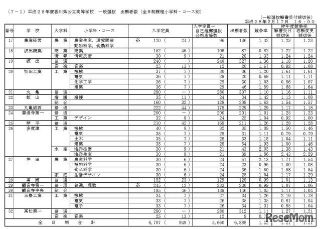 状況 香川 大学 出願