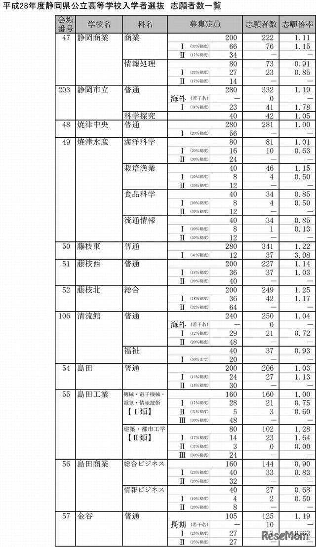 公立 倍率 静岡 高校