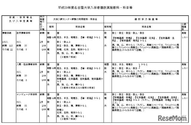出願 名古屋 状況 大学