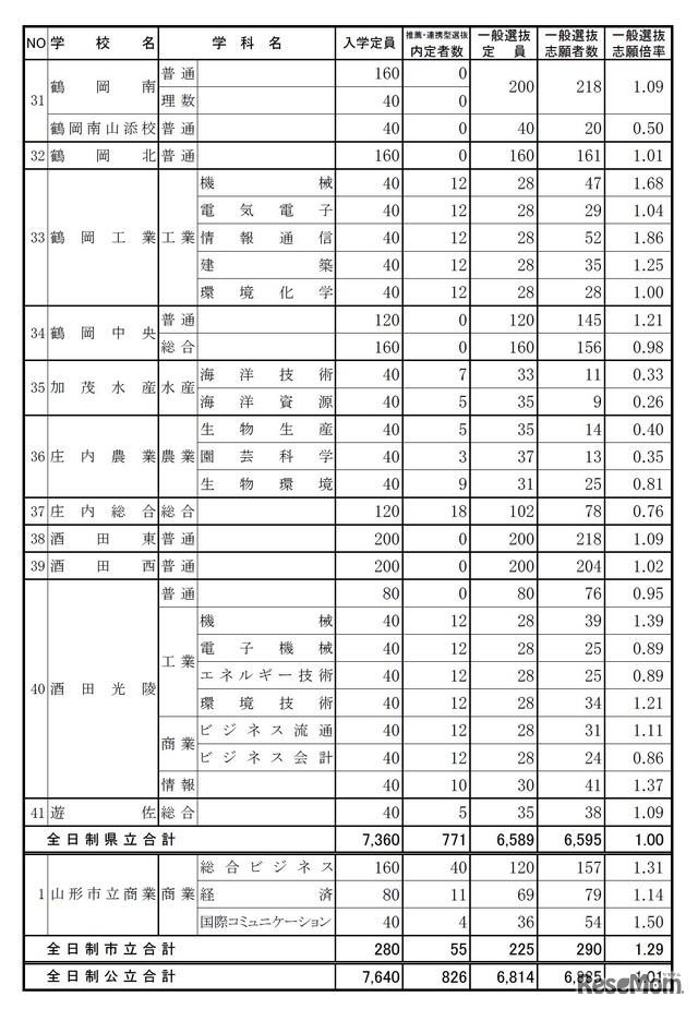 高校 山形 県 倍率 公立 公立高校の推薦入試について