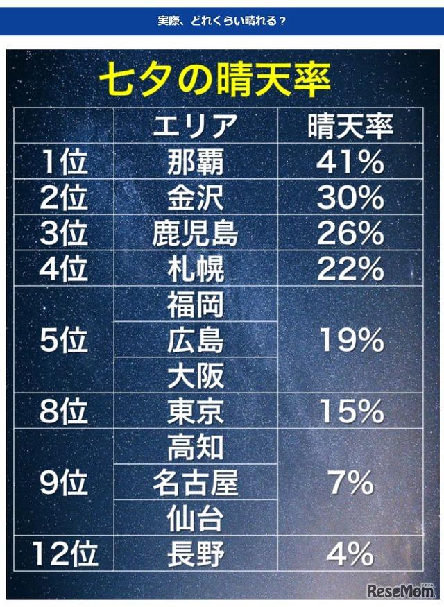 ウェザー ニュース 札幌