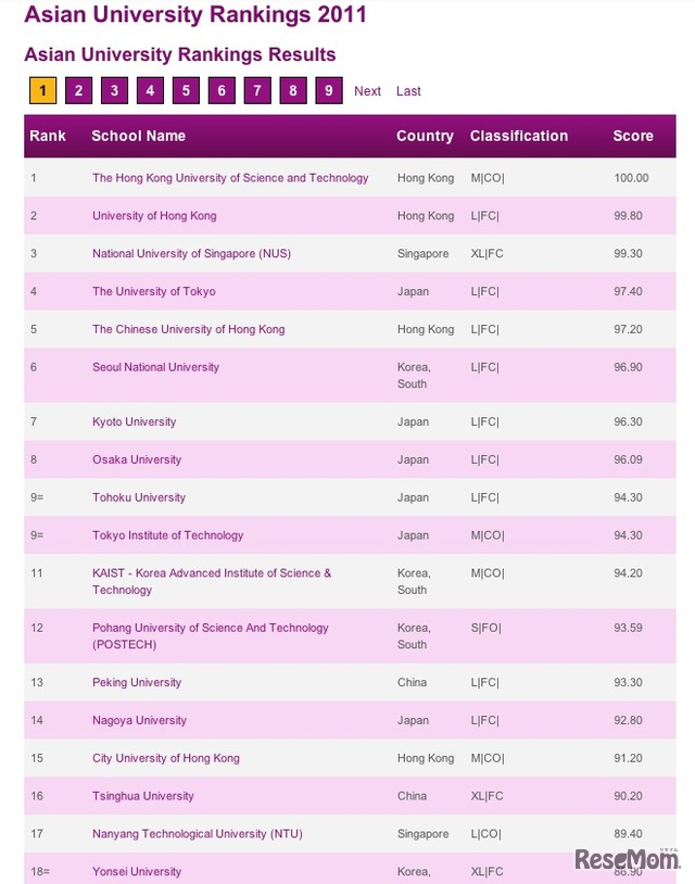 Asian University Rankings 2011