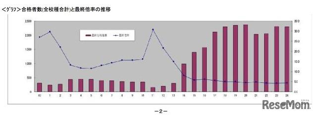 合格者数(全校種合計)と最終倍率の推移 合格者数(全校種合計)と最終倍率の推移 前の画像 この記